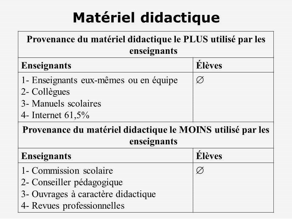 Matériel didactique Provenance du matériel didactique le PLUS utilisé par les enseignants. Enseignants.