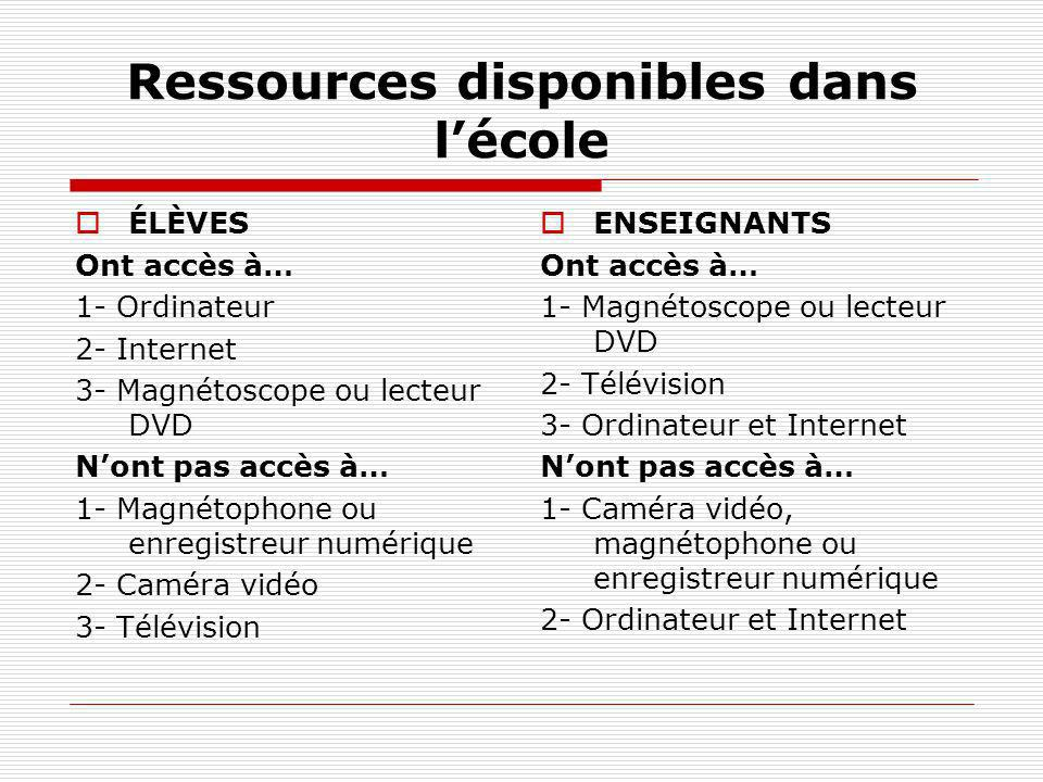 Ressources disponibles dans l'école