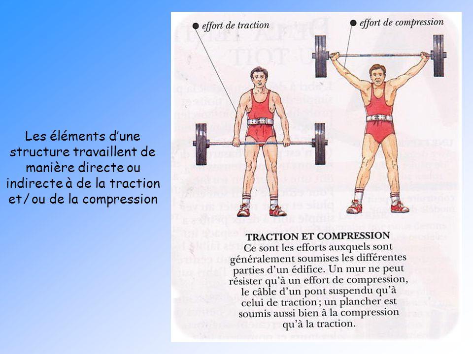 Fondations Les éléments d'une structure travaillent de manière directe ou indirecte à de la traction et / ou de la compression.