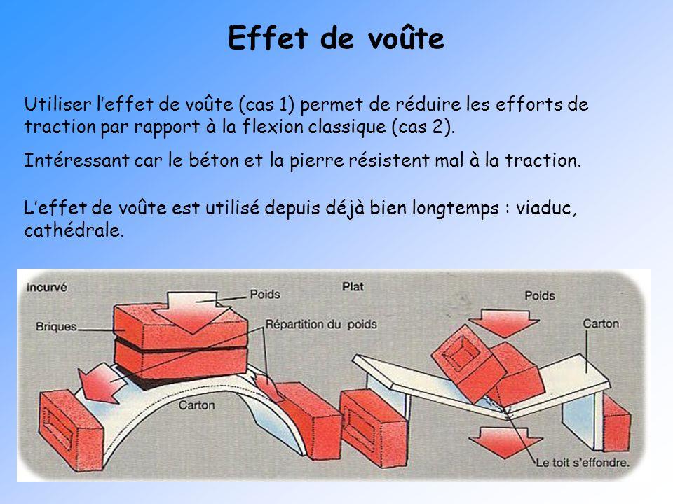 Effet de voûte Utiliser l'effet de voûte (cas 1) permet de réduire les efforts de traction par rapport à la flexion classique (cas 2).