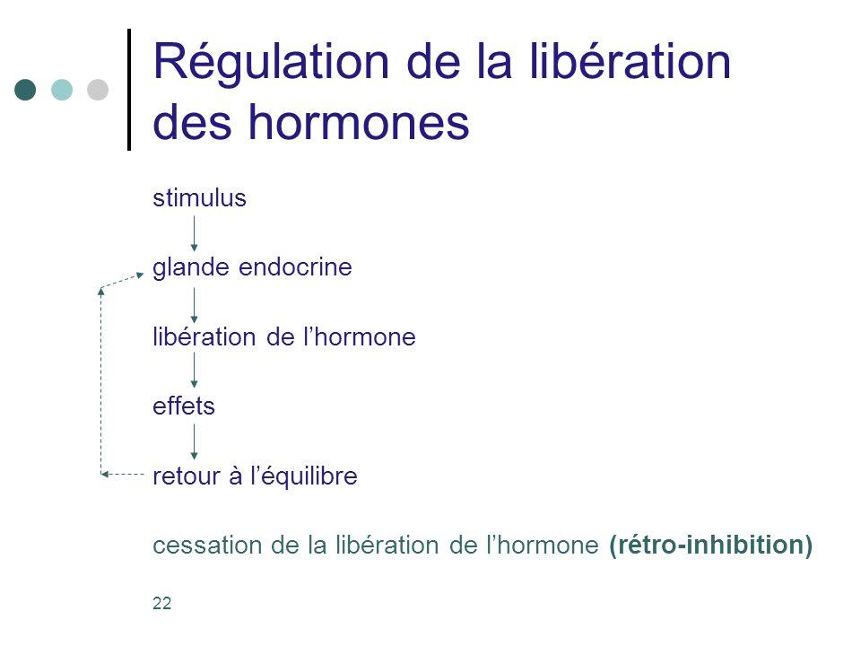 Régulation de la libération des hormones