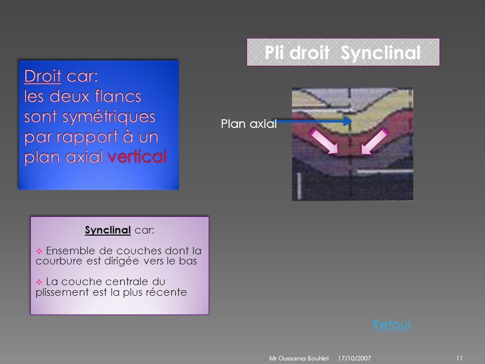 Pli droit SynclinalDroit car: les deux flancs sont symétriques par rapport à un plan axial vertical.