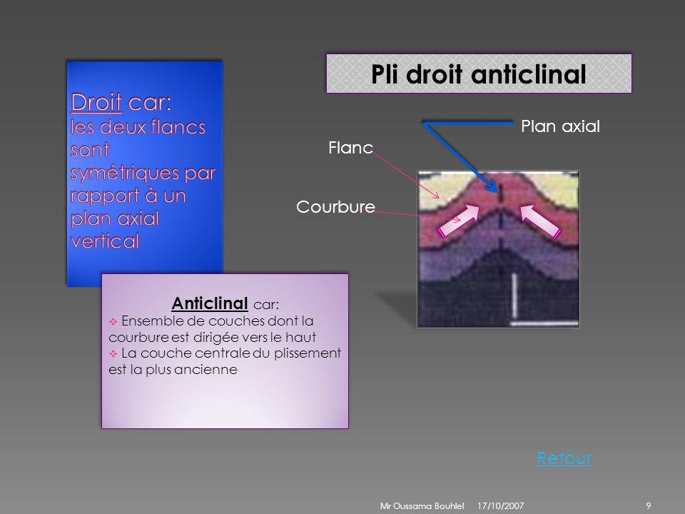Pli droit anticlinalDroit car: les deux flancs sont symétriques par rapport à un plan axial vertical.