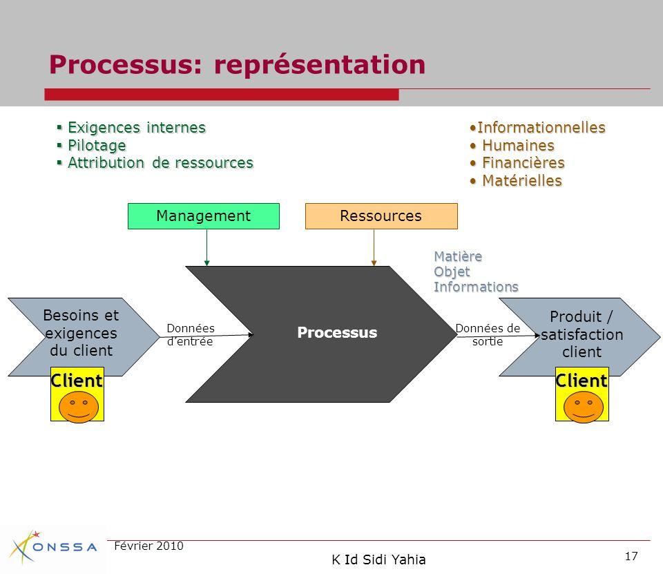 Processus: représentation