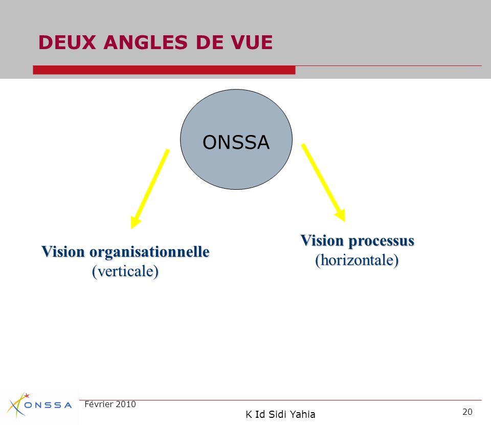 DEUX ANGLES DE VUE ONSSA Vision processus (horizontale)
