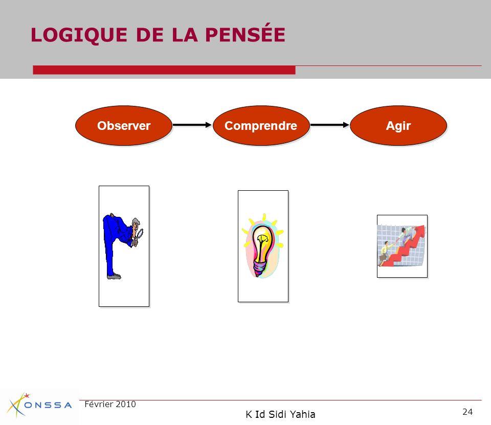 LOGIQUE DE LA PENSÉE Observer Comprendre Agir Février 2010