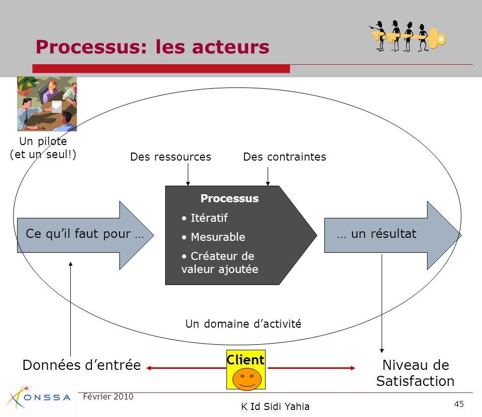 Processus: les acteurs