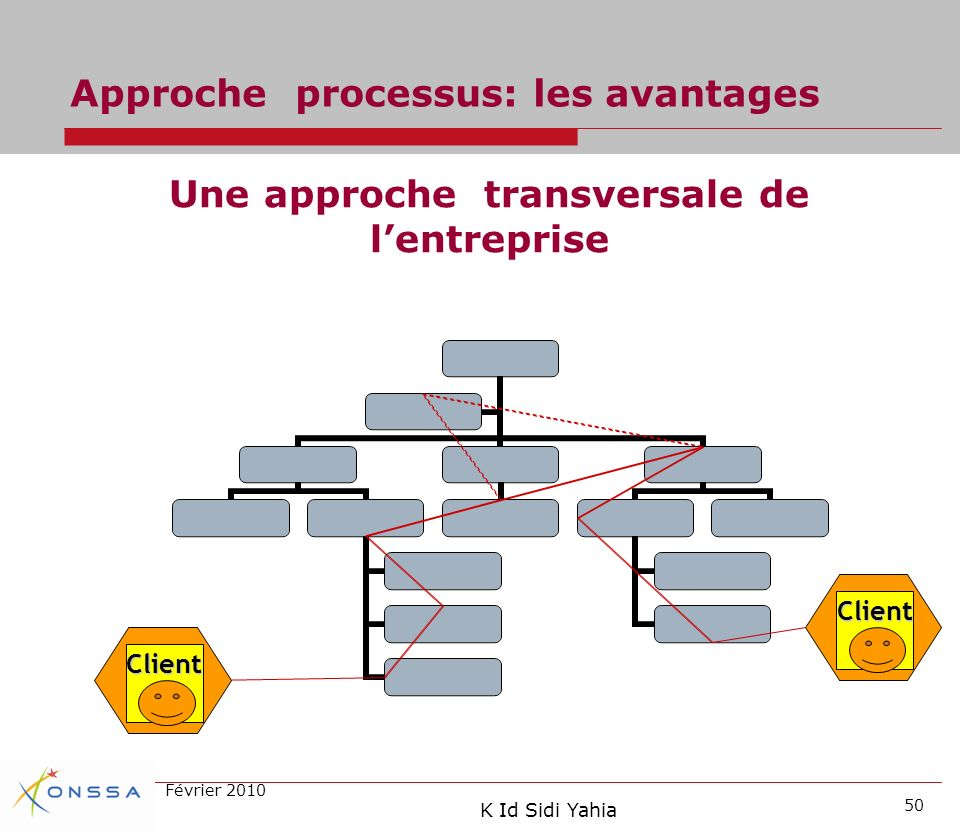 Approche processus: les avantages