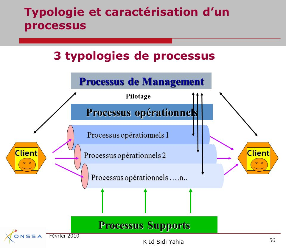 Processus de Management Processus opérationnels