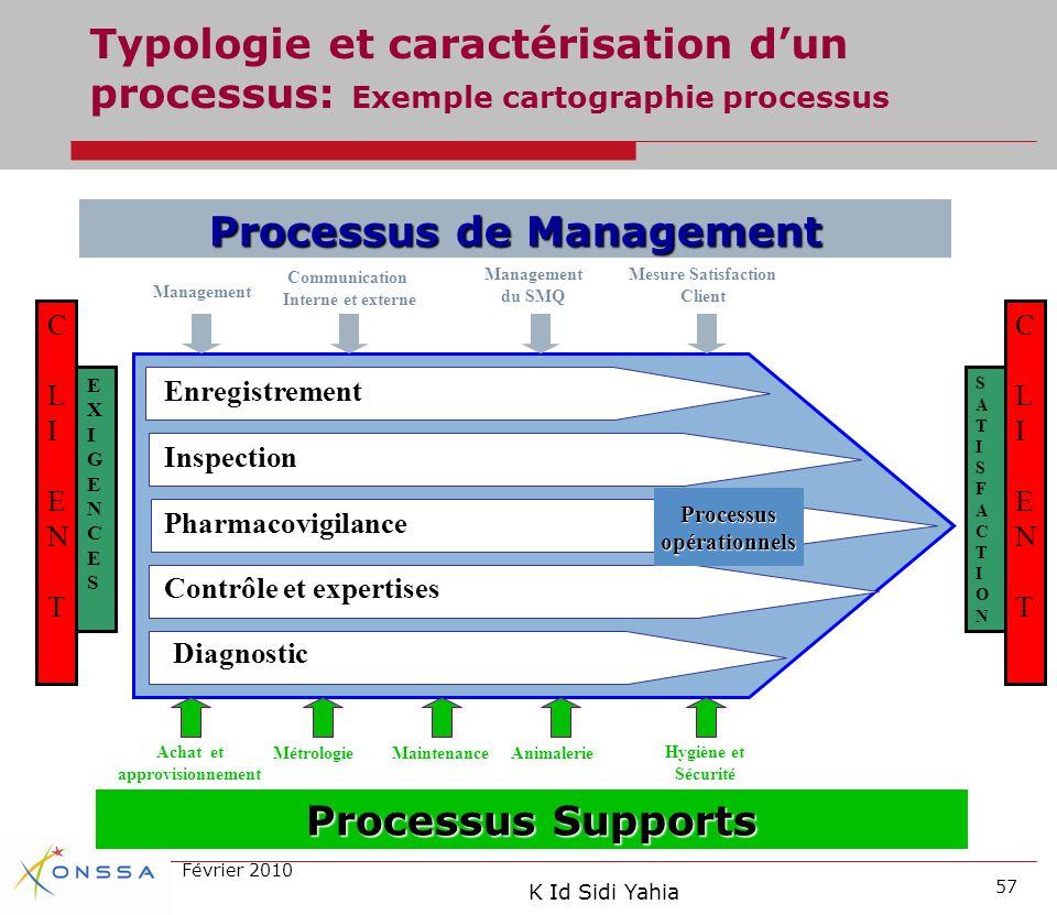 Processus de Management Achat et approvisionnement