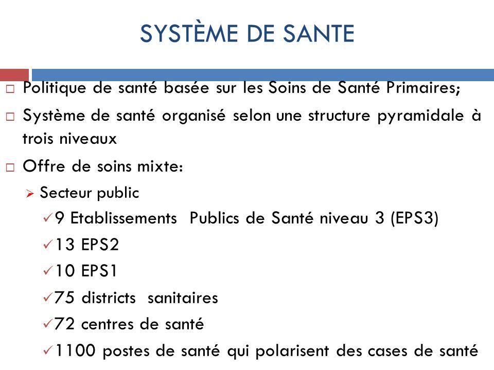 SYSTÈME DE SANTEPolitique de santé basée sur les Soins de Santé Primaires; Système de santé organisé selon une structure pyramidale à trois niveaux.