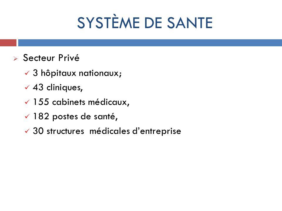 SYSTÈME DE SANTE Secteur Privé 3 hôpitaux nationaux; 43 cliniques,