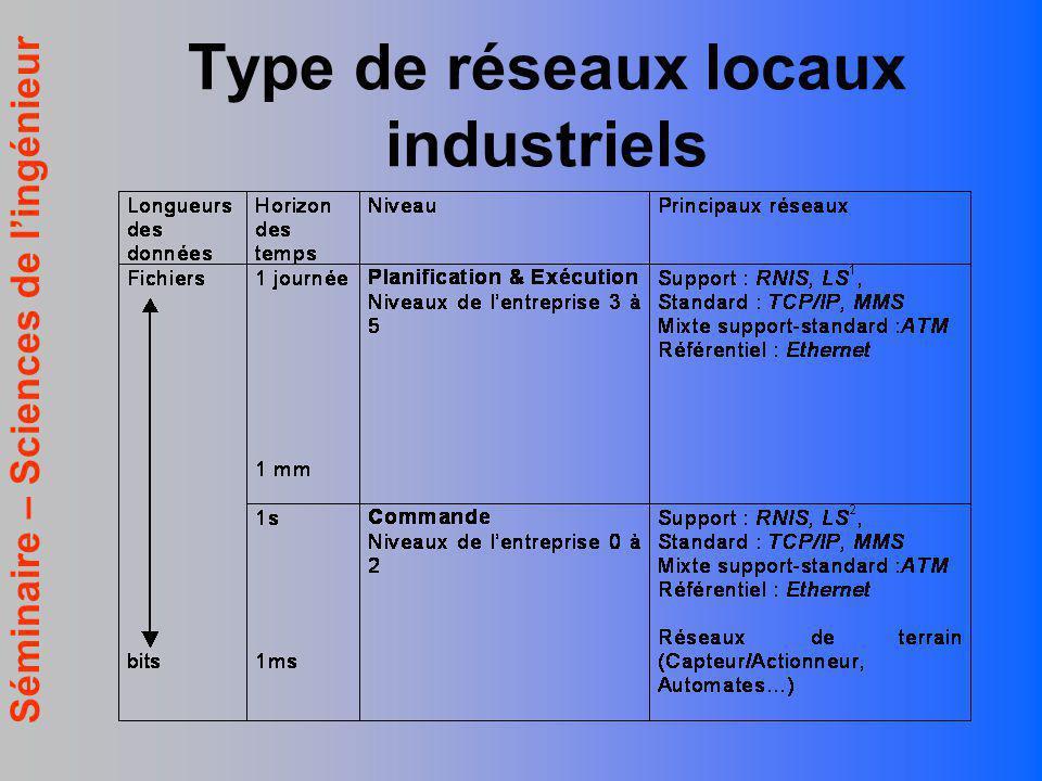 Type de réseaux locaux industriels