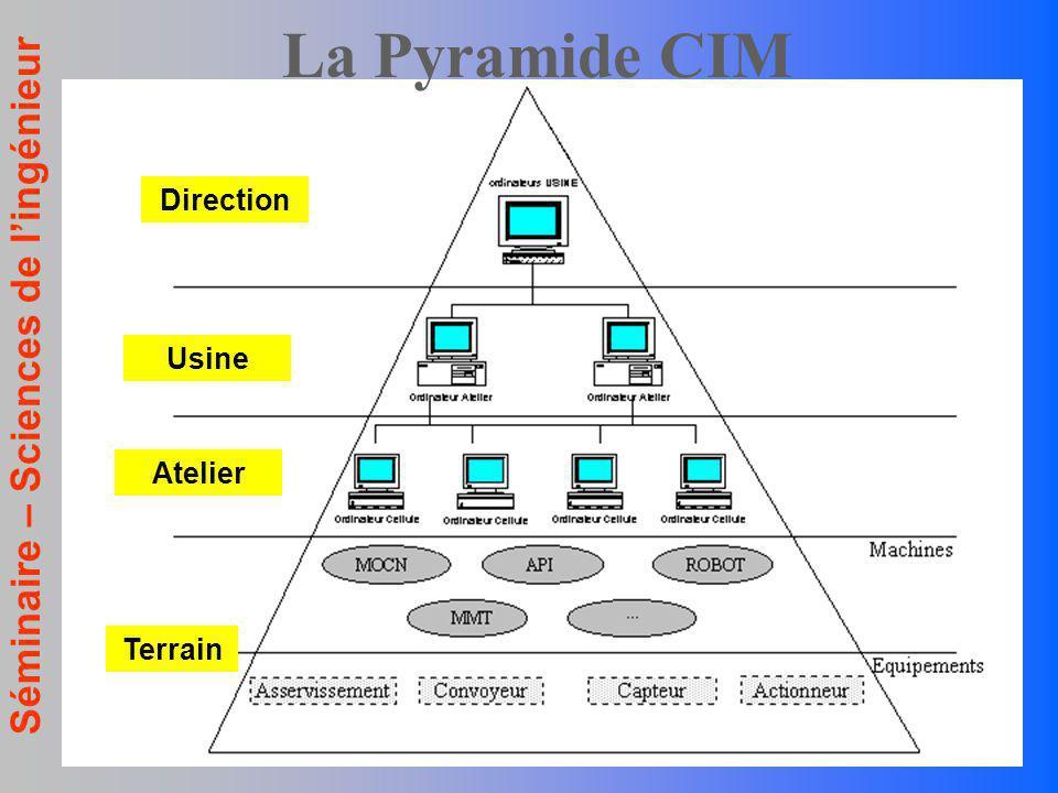 La Pyramide CIM Direction Usine Atelier Terrain