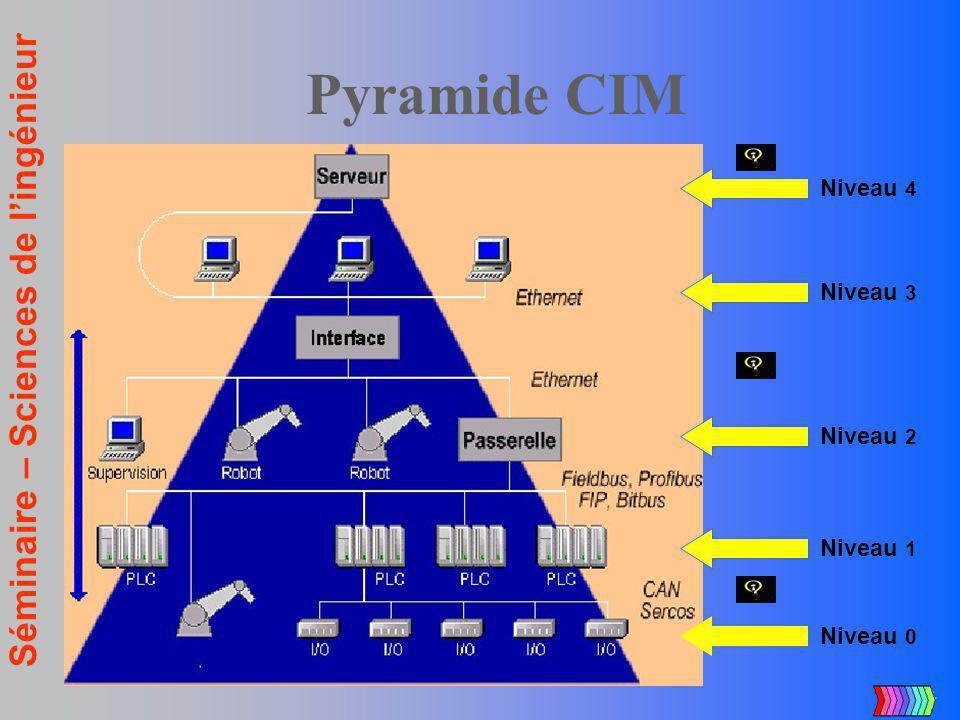 Pyramide CIM Niveau 4 Niveau 3 Niveau 2 Niveau 1 Niveau 0