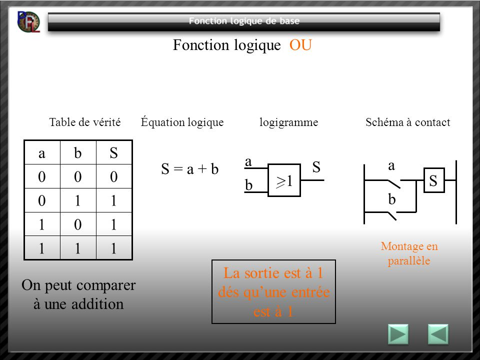 Fonction logique OU 1 S b a On peut comparer à une addition >1 a b
