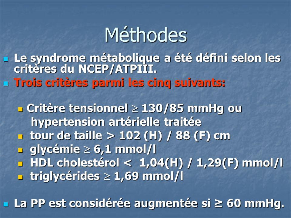 Méthodes Le syndrome métabolique a été défini selon les critères du NCEP/ATPIII. Trois critères parmi les cinq suivants: