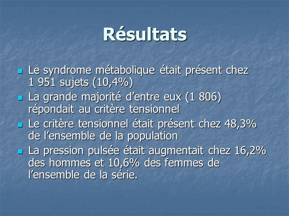 Résultats Le syndrome métabolique était présent chez 1 951 sujets (10,4%) La grande majorité d'entre eux (1 806) répondait au critère tensionnel.