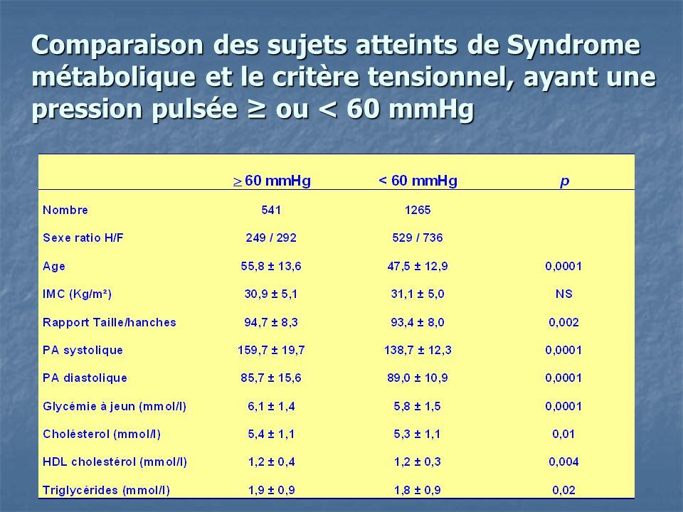 Comparaison des sujets atteints de Syndrome métabolique et le critère tensionnel, ayant une pression pulsée ≥ ou < 60 mmHg
