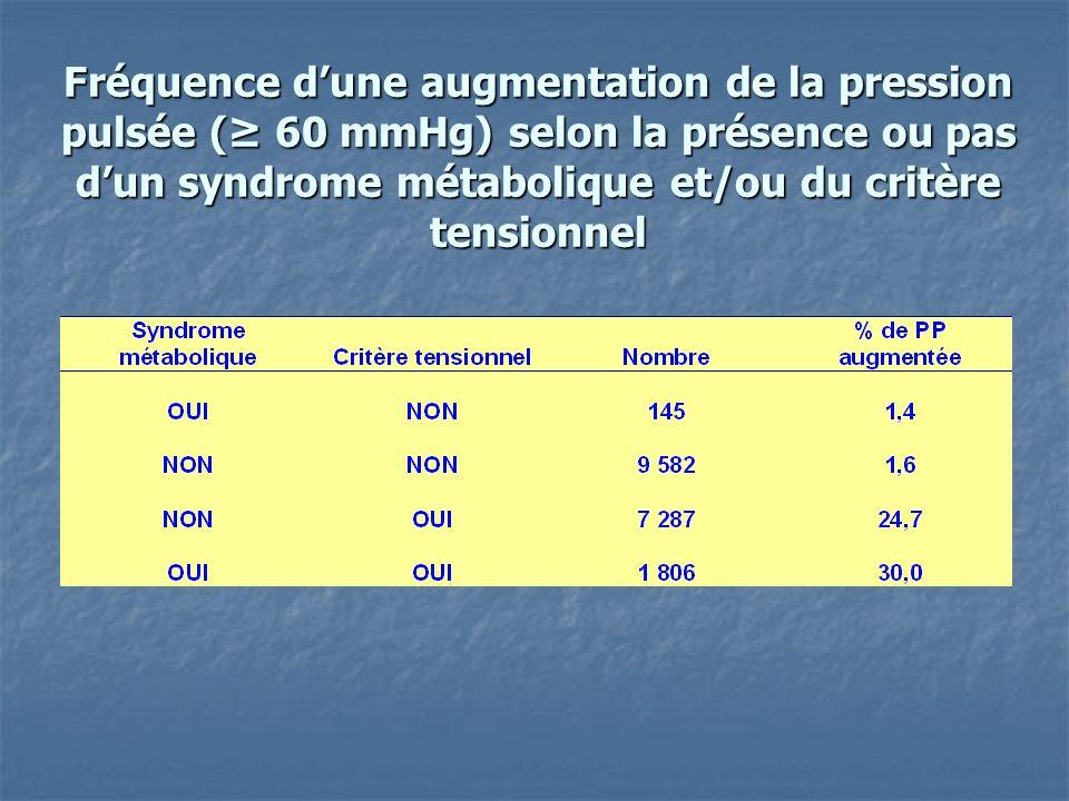 Fréquence d'une augmentation de la pression pulsée (≥ 60 mmHg) selon la présence ou pas d'un syndrome métabolique et/ou du critère tensionnel