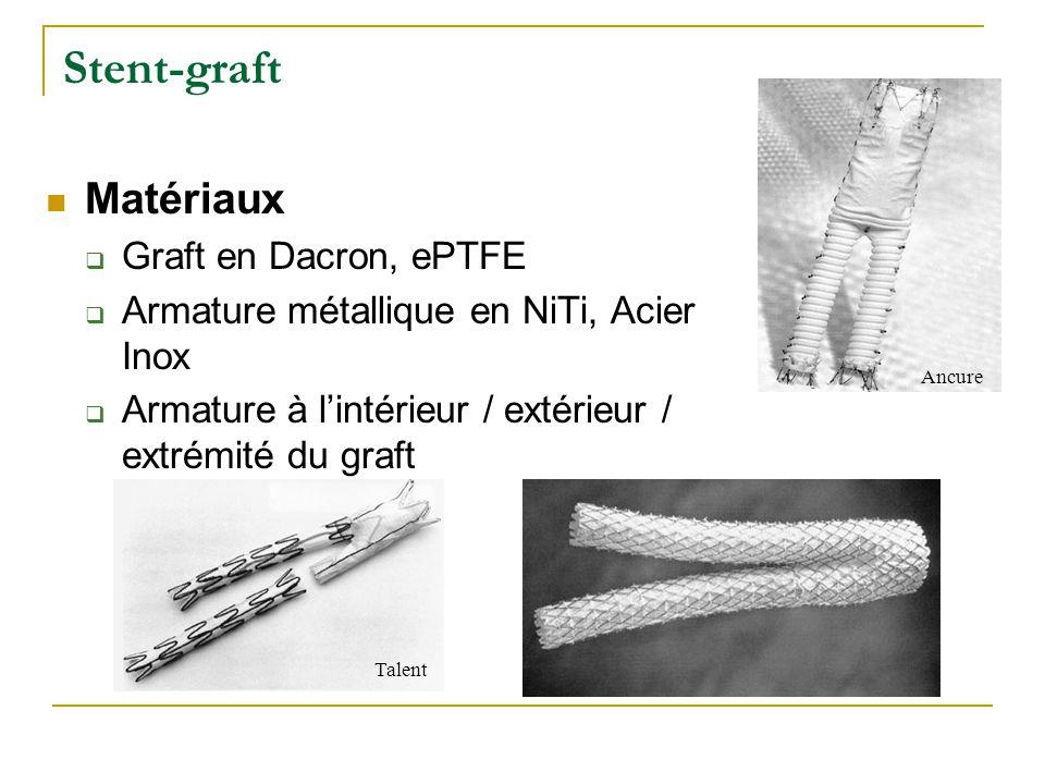 Stent-graft Matériaux Graft en Dacron, ePTFE