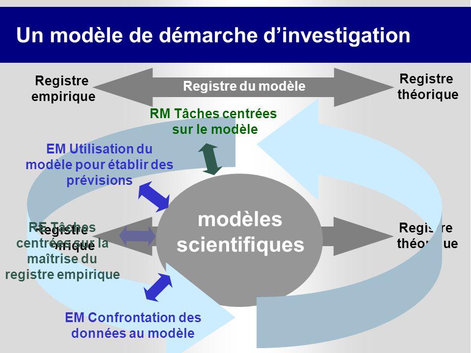 Un modèle de démarche d'investigation