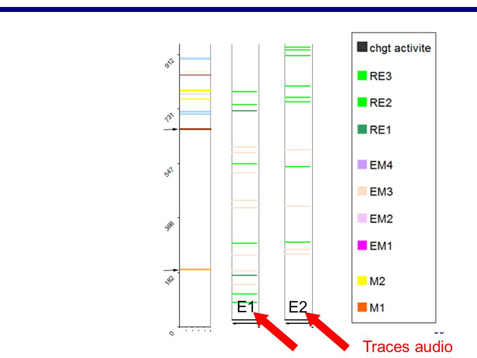 Les traces audio des élèves sont également représentées sous la forme de chronogrammes. Les verbalisations des élèves ont été transcrites et codées avec la typologie des taches d'une démarche d'investigation que nous avons élaborée. Les deux chronogrammes correspondent aux verbalisations des deux élèves d'un binôme. Là aussi des couleurs proches indiquent des tâches d'une même catégorie. Par ex, des verts pour les tâches qui concerne un travail sur le registre empirique.