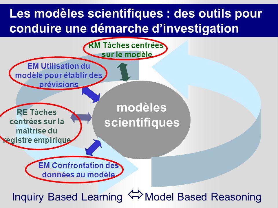 modèles scientifiques