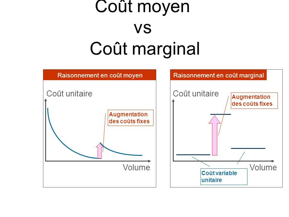 Coût moyen vs Coût marginal