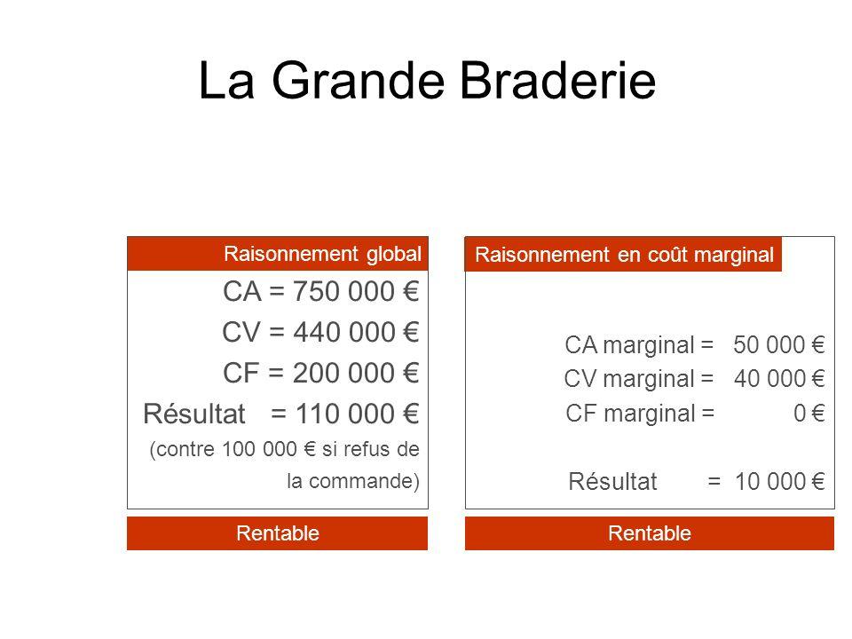 La Grande Braderie CA = 750 000 € CV = 440 000 € CF = 200 000 €