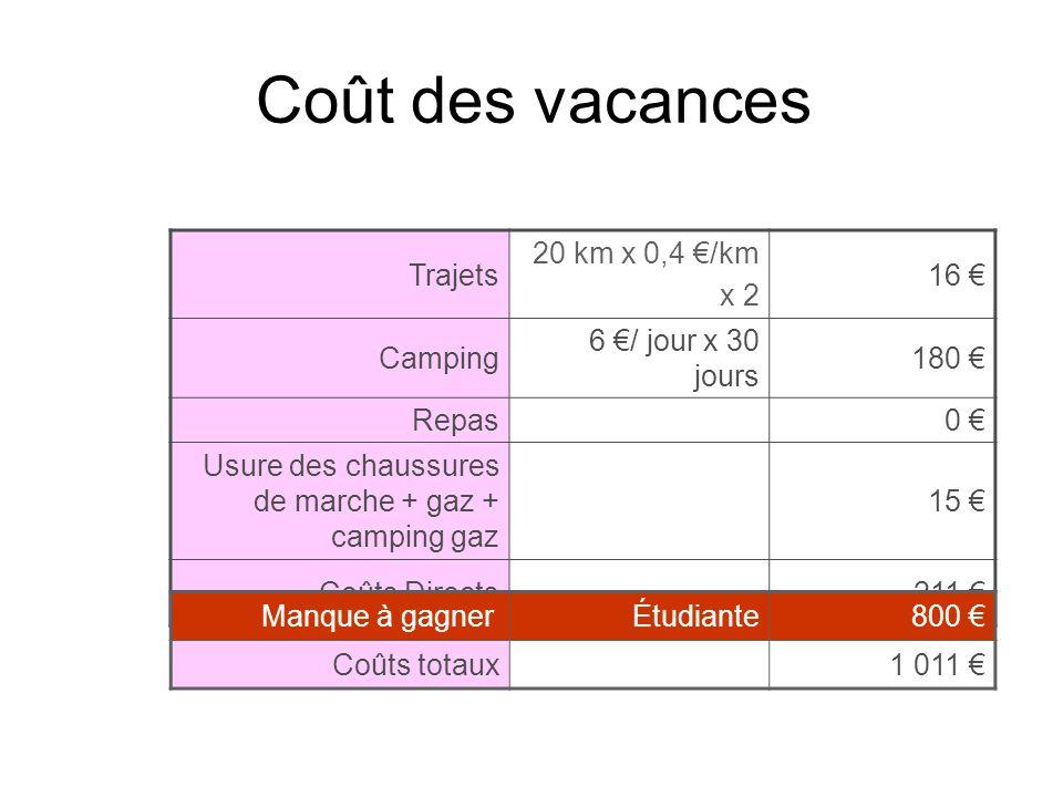 Coût des vacances Trajets 20 km x 0,4 €/km x 2 16 € Camping