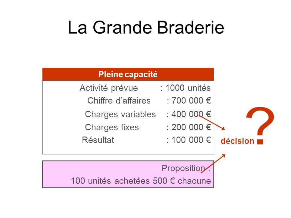 La Grande Braderie Activité prévue : 1000 unités