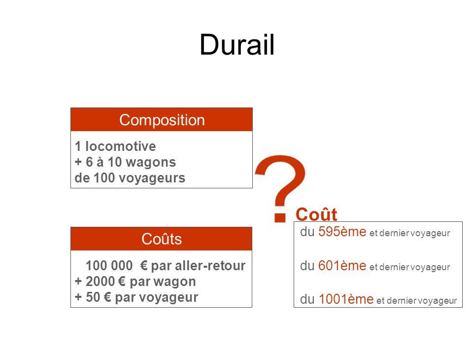Durail Coût Composition Coûts 1 locomotive