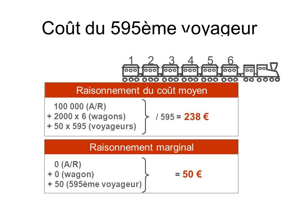 Coût du 595ème voyageur 1 2 3 4 5 6 Raisonnement du coût moyen