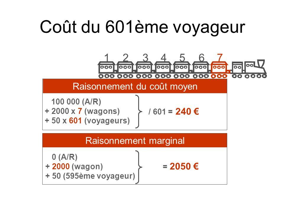 Coût du 601ème voyageur 1 2 3 4 5 6 7 Raisonnement du coût moyen