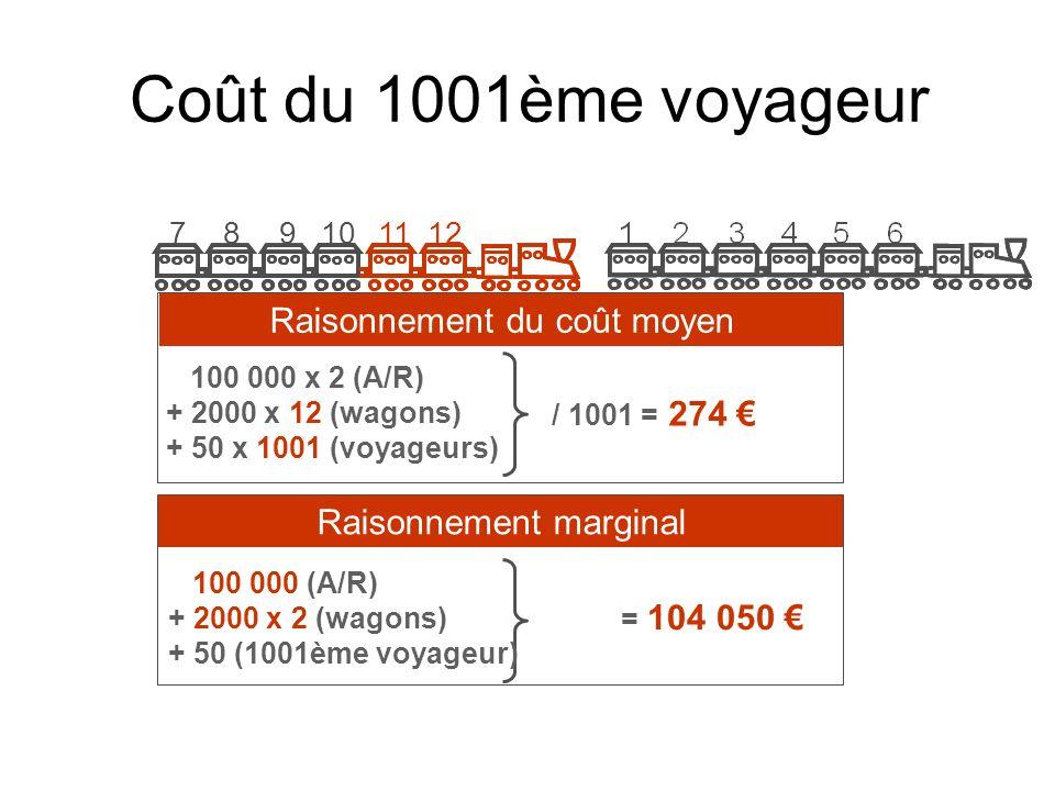 Coût du 1001ème voyageur Raisonnement du coût moyen