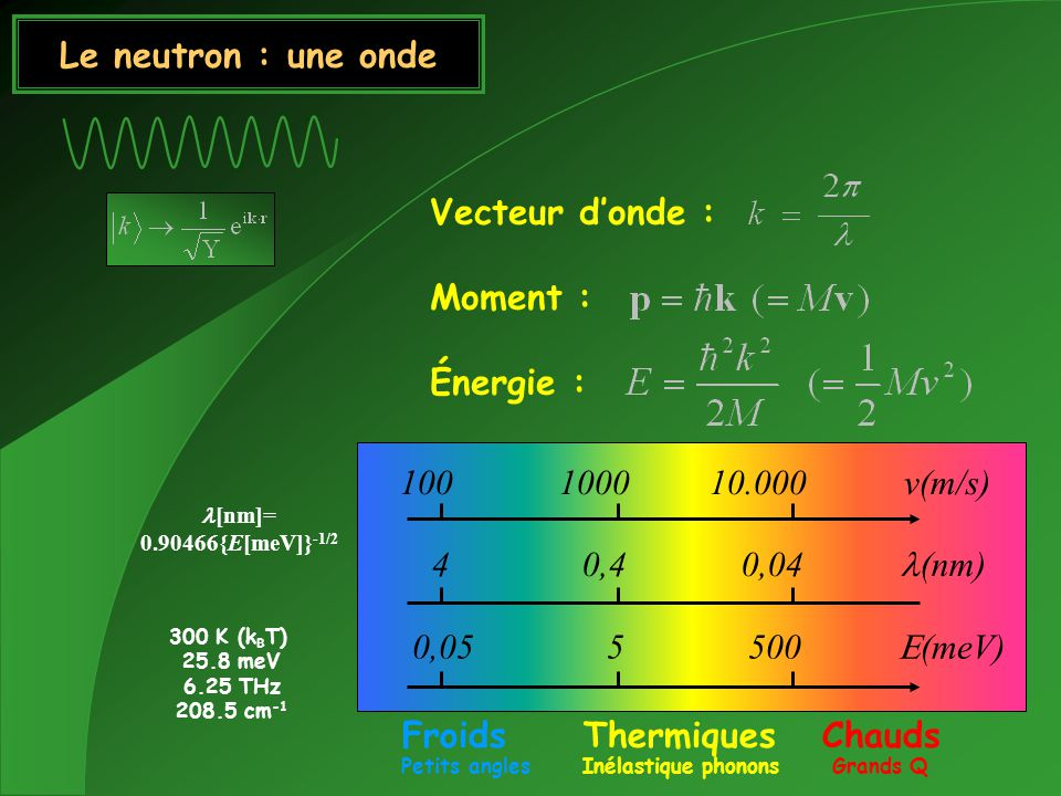 Froids Thermiques Chauds Petits angles Inélastique phonons Grands Q