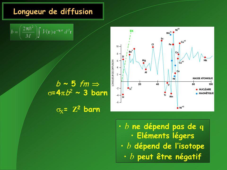 Longueur de diffusion b ~ 5 fm  s=4pb2 ~ 3 barn. sX= Z2 barn. b ne dépend pas de q. Eléments légers.