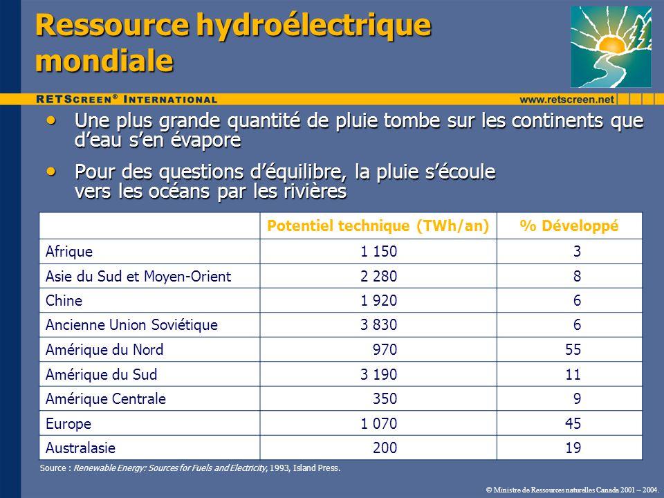 Ressource hydroélectrique mondiale