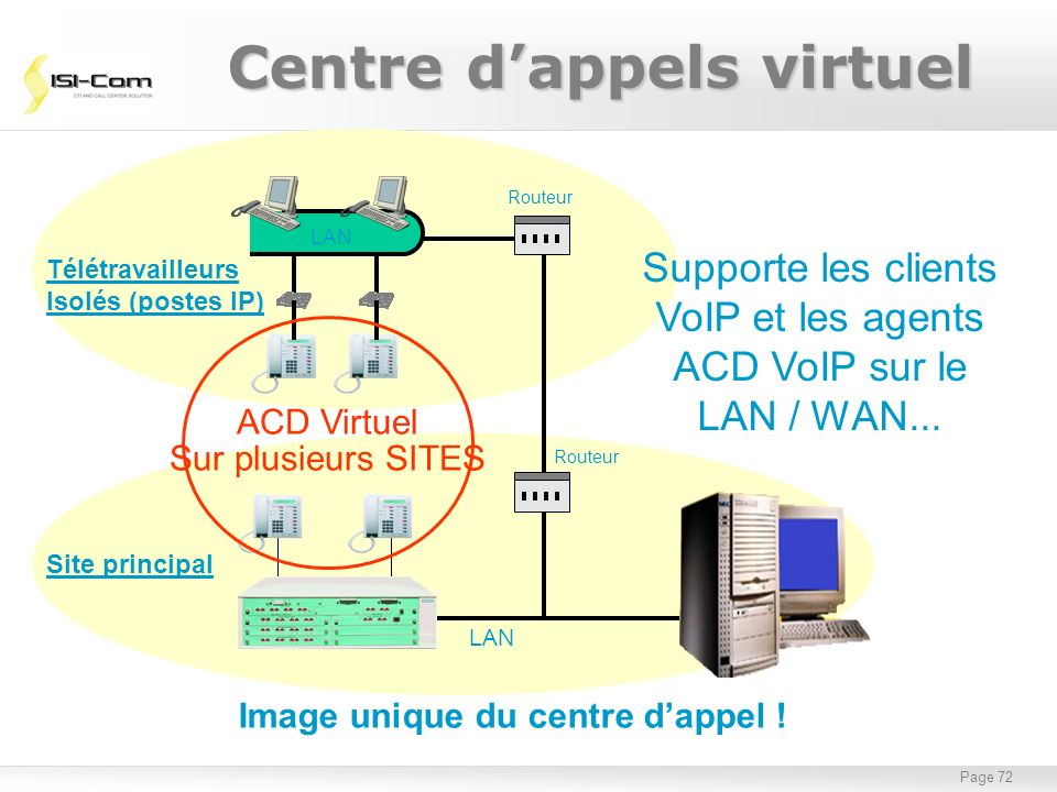 Centre d'appels virtuel Image unique du centre d'appel !