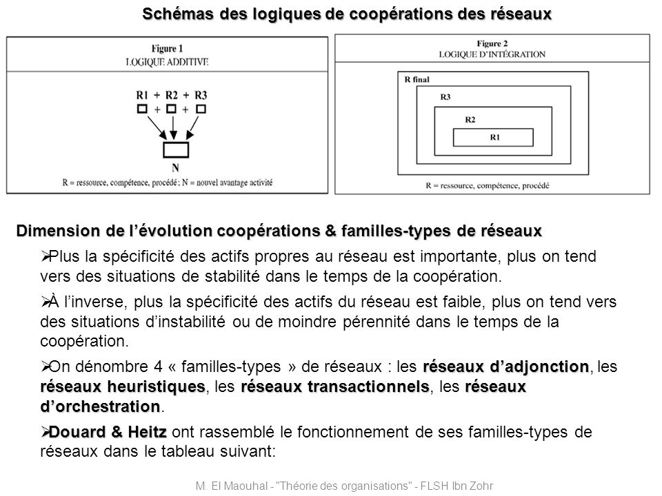 Schémas des logiques de coopérations des réseaux