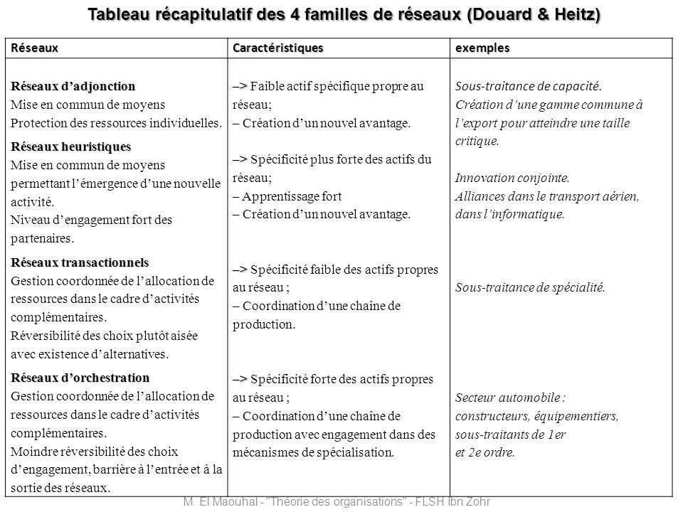 Tableau récapitulatif des 4 familles de réseaux (Douard & Heitz)