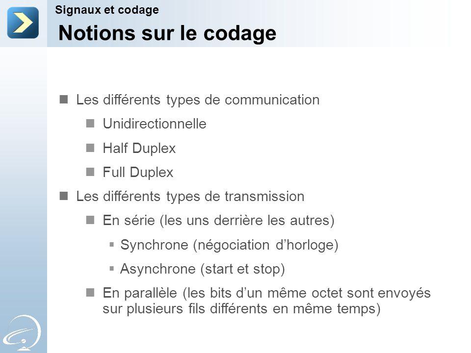 Notions sur le codage Les différents types de communication