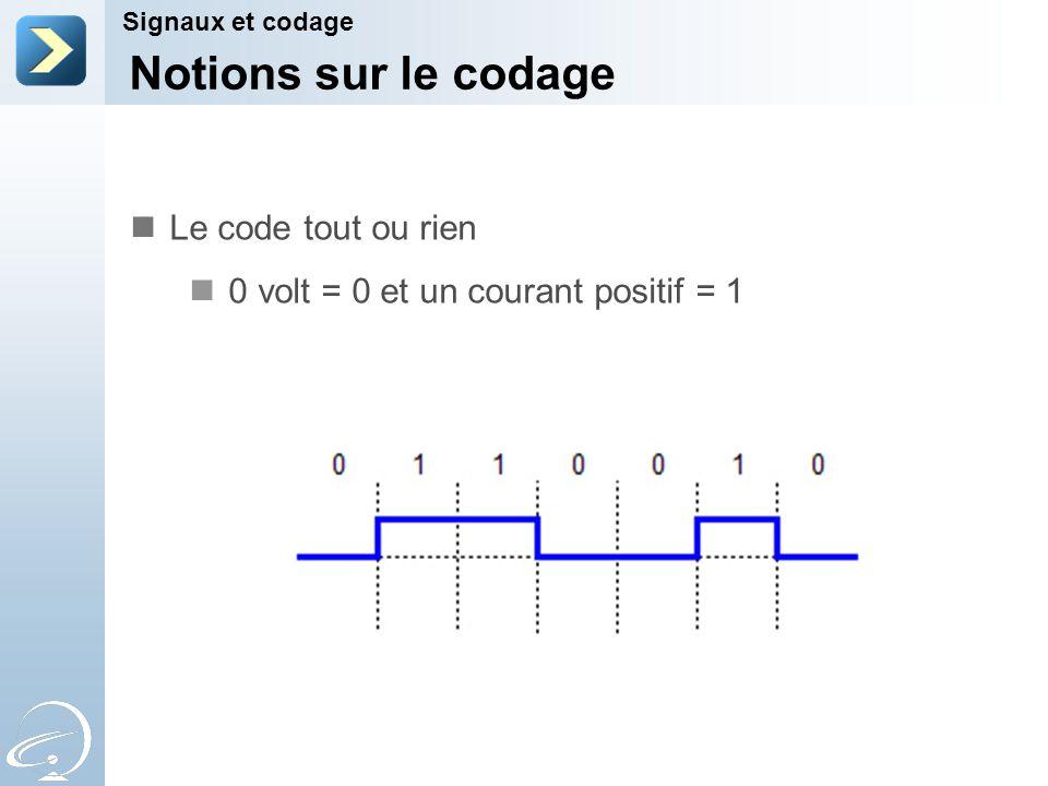 Notions sur le codage Le code tout ou rien