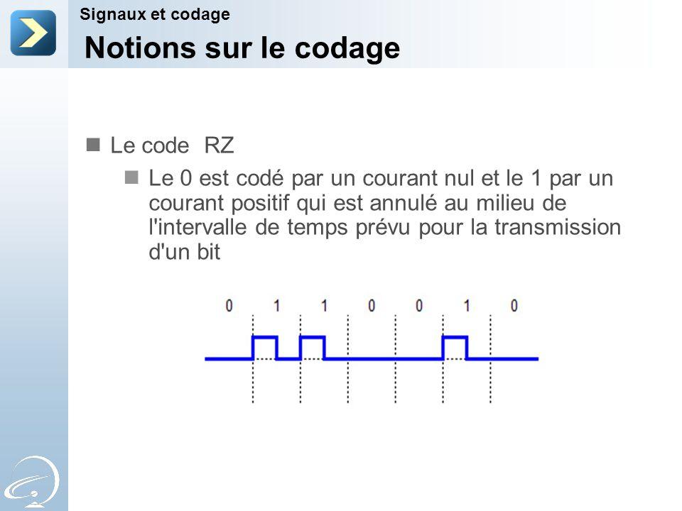 Notions sur le codage Le code RZ