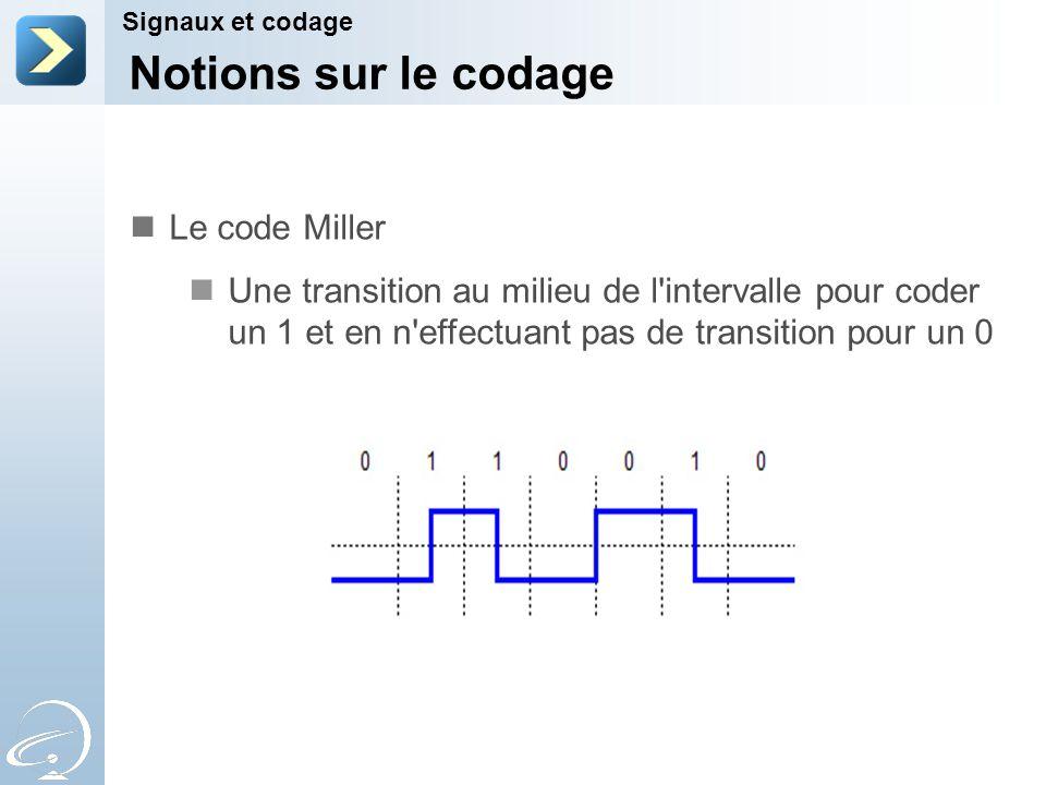 Notions sur le codage Le code Miller