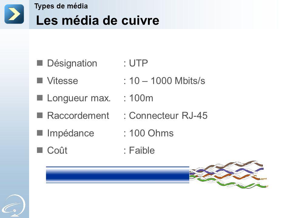 Les média de cuivre Désignation : UTP Vitesse : 10 – 1000 Mbits/s