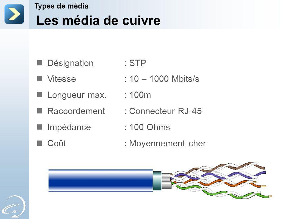 Les média de cuivre Désignation : STP Vitesse : 10 – 1000 Mbits/s