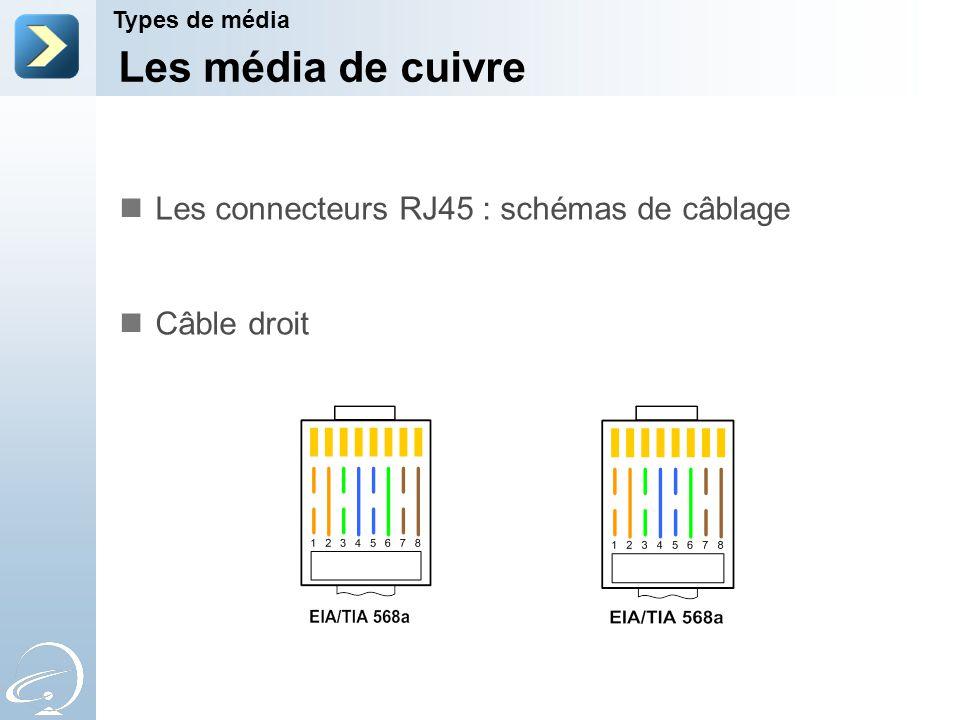 Les média de cuivre Les connecteurs RJ45 : schémas de câblage