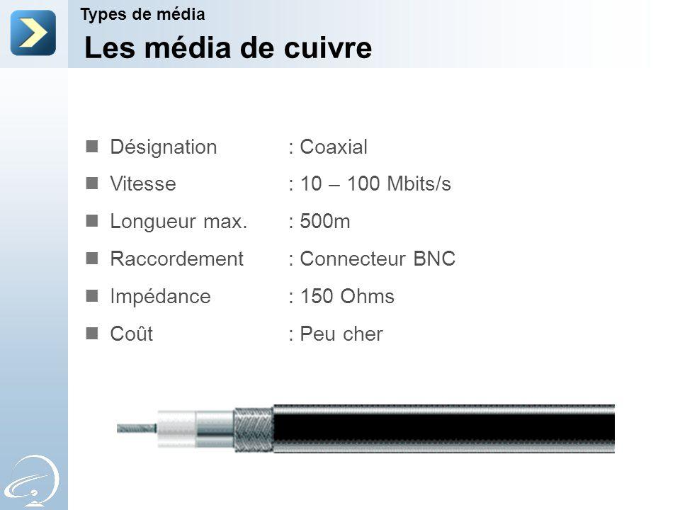 Les média de cuivre Désignation : Coaxial Vitesse : 10 – 100 Mbits/s